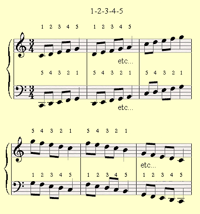 Piano piano chords practice : Best Piano Exercises