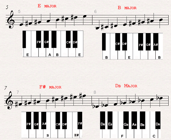 A chord chard of a E major, B major, F# major and Db major scales.