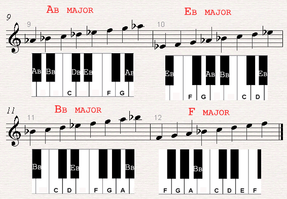 A chord chard of Ab major, Eb major, Bb major and F major scales.>