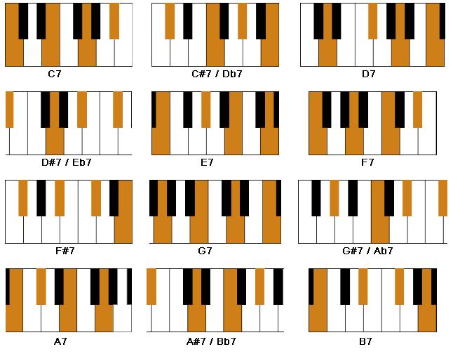 7th chords