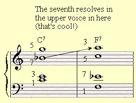 The third way to create voice leading between a C7 and F7.