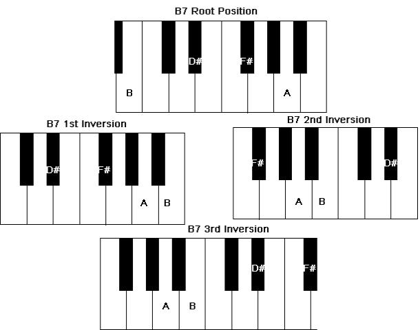 Chord inversions of a Piano B7 Chord