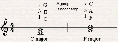 Jumping from C major to F major.