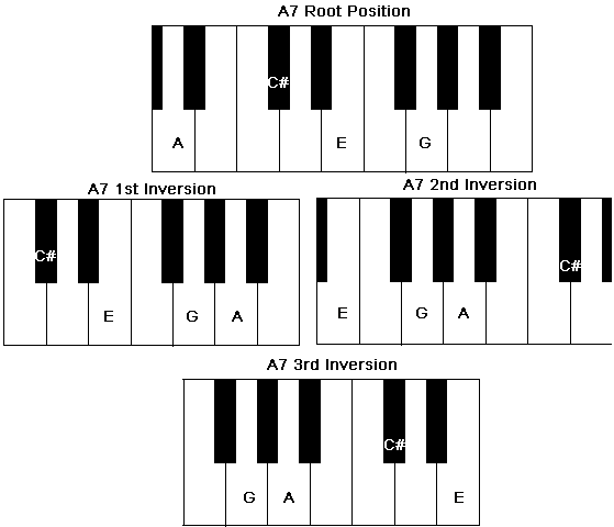 Chord inversions of a Piano A7 Chord