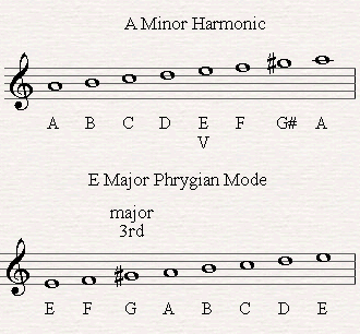 E Phrygian as the fifth degree of Am harmonic.