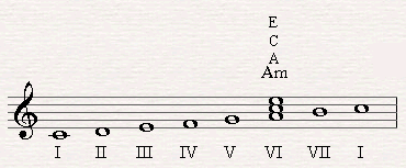 The triad of the submediant is Am chord in C major scale.