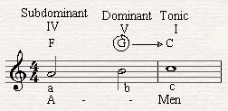 C major is the Tonic chord of C major scale.