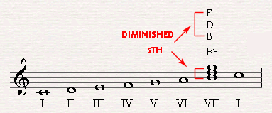Bo could not be the most natural dominant in C major since it has a distance of a tritone between his root note and his fifth note, 