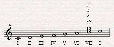 Bo is the seventh triad based upon the leading tone in C major.