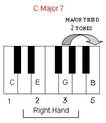 The seventh note is a major third above the fifth note.