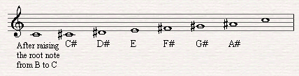 The altered scale was formed by raising the root note of B major.