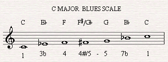 The Blues Scale in C