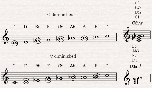 Two interlocked diminished 7th chord could be built out of this scale.