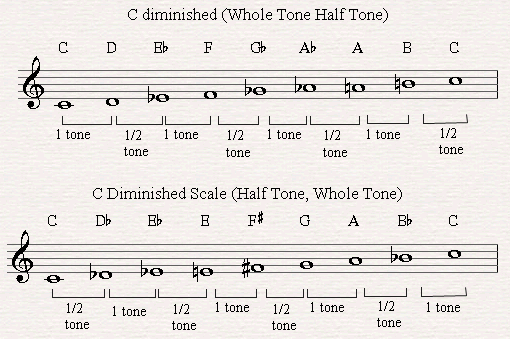 Two Mode of the Diminished Scale