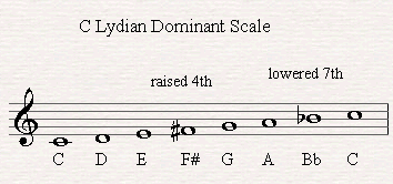 C Lydian Dominant Scale.