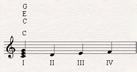 C major chord as the first degree of C major scale.