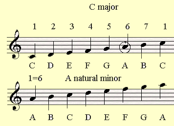C major and its parallel minor scale A minor