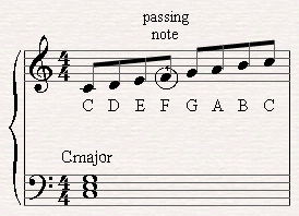 A C major scale played over a C major Chord