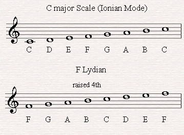 F Lydian derives from C major starting from the 4th note of the scale.