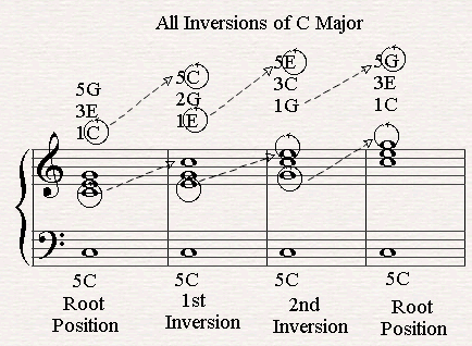chord inversions of C major.