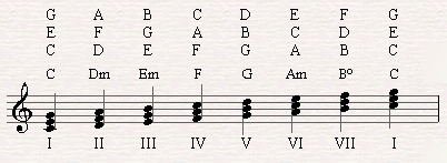 The chords of C major.