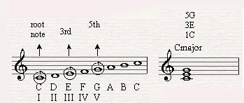 C major as the first degree in C major scale.