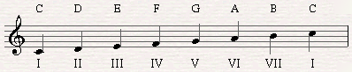 Scale degrees of C major Scale in roman letters.