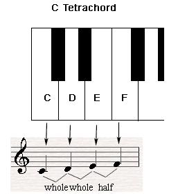 C Tetrachord