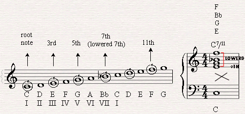 Adding the 11th note within the scale.