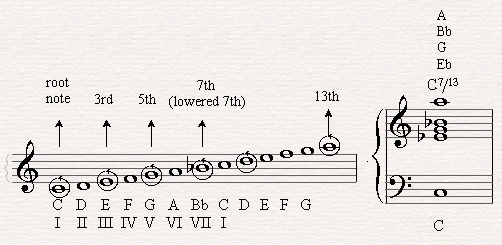 Building a C7/13 chord.