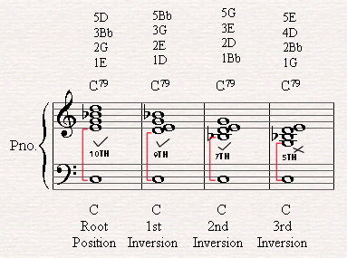 Building Jazz Chords