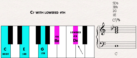Piano ninth chords piano : Jazz Piano Chords - Adding the raised or lowered 9th, 11th, 13th notes