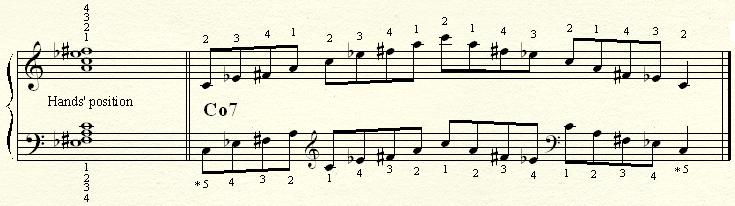 An arpeggio on a Ao7 chord.