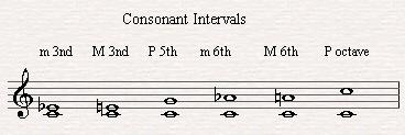 The Consonant Intervals.