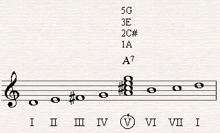 A7 is the natural dominant of D major scale.