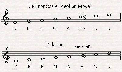 D Dorian mode is a minor scale with a raised 6