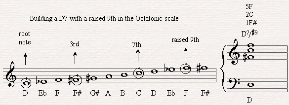 A II-V-I chord progression with the G7/b9/b13 deriving from the Octatonic scale.