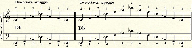 An arpeggio on a Db major chord.
