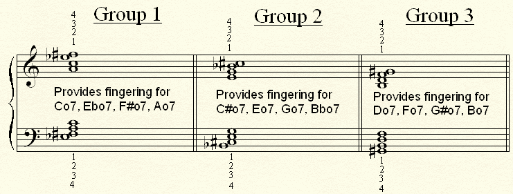 The three diminished chord groups.