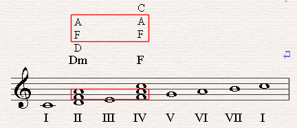 D minor and F have two identical notes (F and A).