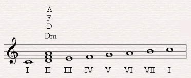 D minor is the second triad of the second scale degree of C major.
