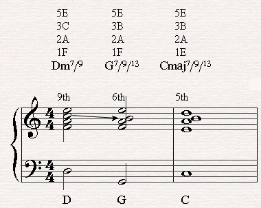 A II-V-I Chord Progression with 7/9/13 Chords in C major.