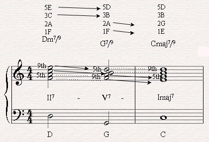 A II-V-I Chord Progression with 7/9 Chords in C major.