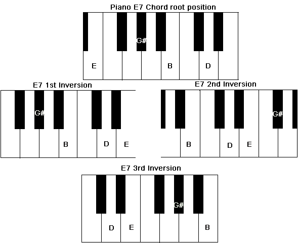 Chord inversions of a Piano E7 Chord