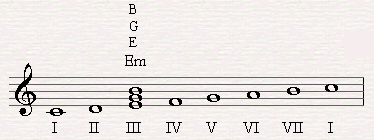 E minor is the triad of the sixth degree in C major.