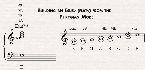 Esusb9 derives from the E phrygian mode.