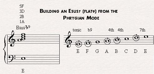 Esusb9 derives from the E phrygian mode.