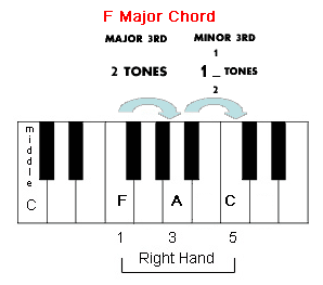 Piano Major Chords