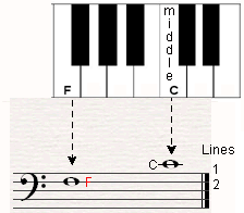 The bass clef tells us where F under middle C is located on the staff.