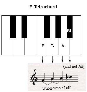 D Flat Chord Piano The Tetrachord on Pian...